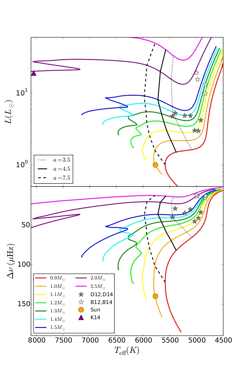 Jim fuller research the figure above is an hr diagram with stellar evolution tracks shown by colored lines the symbols show stars with measurements of rotation for both the pooptronica Choice Image